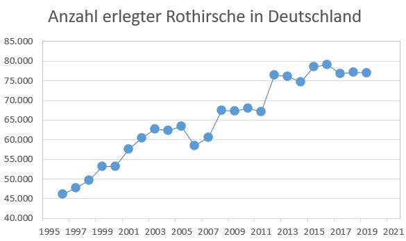 Rothirsch Jagdstrecke: Entwicklung der Erlegungen von Rotwild (Cervus elaphus) in Deutschland von 1996 bis 2021