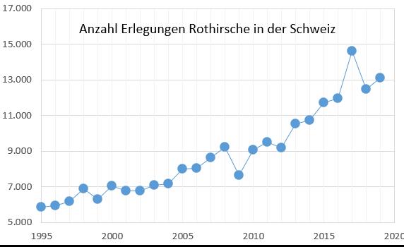 Rotwildstrecke in der Schweiz, 1995 - 2020